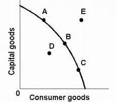 Ppc Curve Test Basic Economic Concepts The Production
