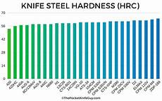 Steel Hardness Chart A Comprehensive Guide To The Best Knife Steel The Pocket