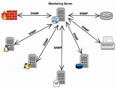 Snmp Protocol Network Simulation To Test Snmp