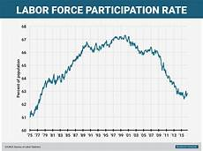 Stock Market Participation Rate Chart Labor Force Participation Rate August 2016 Business Insider