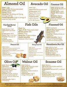 Pierson Food Chart Health Benefits Of Nuts Chart Cooking With Oils Chart