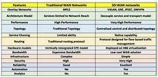 Sd Wan Comparison Chart Sd Wan Vs Traditional Wan Architecture And Comparison