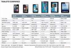 Tablet Features Comparison Chart Comparisons Of All Tablets Cool New Tech