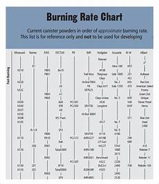 Rifle Powder Burn Rate Chart Free 10 Powder Burn Rate Chart Templates In Pdf