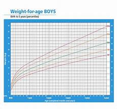 Boys Weight For Age Chart Height Weight Chart Templates 12 Free Excel Pdf
