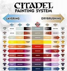 Citadel Paint Conversion Chart 2015 Free Pdf Citadel S Painting System Chart Download