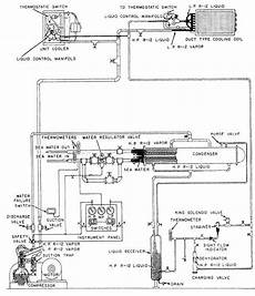 Figure 5 14 Shipboard Refrigerant Circulating Air