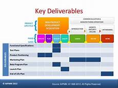 Marketing Deliverables Product Management Certification In Singapore H Del
