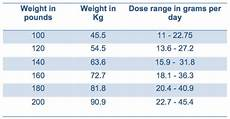 Urea Level Chart Ure Na Is Urea Made Palatable For The Management Of