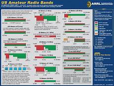 Frequency Allocation Chart 2018 Information Qrz Forums
