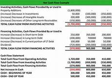 Sample Of Cash Flow What Is Net Cash Flow Definition Meaning Example