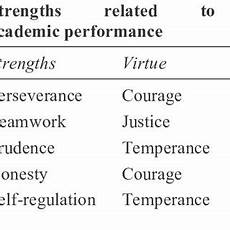 Professional Strengths Pdf University Students Strengths Associated With An