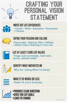 How To Write A Career Vision Statement Info Graphic That Outlines Visually How To Write A