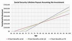 Social Security Break Even Calculator Excel The 1 Reason To Claim Social Security At 62 That No One