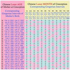 Chinese Birth Chart Gender Prediction 2018 Chinese Zodiac Calendar For Gender Ten Free Printable
