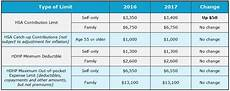 2018 Hsa Contribution Limits Chart Irs Announces 2017 Hsa And Hdhp Limits New England