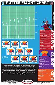Marshallstreetdiscgolf Flight Chart Gateway Disc Golf Discs