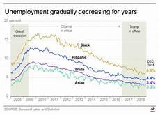 U5 Unemployment Chart Ap Fact Check Trump On Unemployment For Blacks Latinos