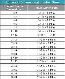 Particle Board Thickness Chart Jrl Woodworking Free Furniture Plans And Woodworking