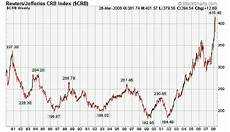 Free Live Commodity Charts Commodities Charts Commodities Long Term Top