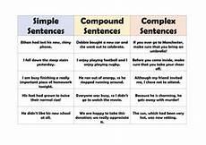 Simple Compound Complex Sentences Compound Complex Sentences Worksheet David Simchi Levi