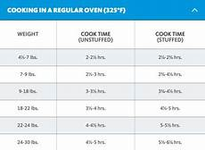 Turkey Convection Roasting Chart Turkey Cooking Time