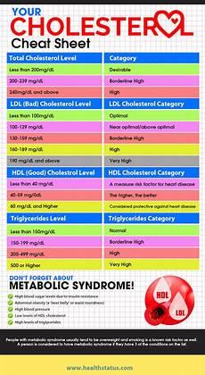 Ldl Cholesterol Levels Chart Proper Cholesterol Levels