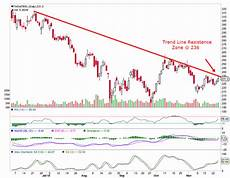 Tata Steel Share Price Today Chart Tata Steel Nse Stock Tips And Nse Tips For Tomorrow