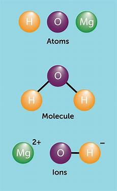 Molecule Vs Atom Atoms Molecules And Ions Cpd Education In Chemistry