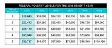 2018 Federal Poverty Level Chart Pdf Income Chart Covered Ca Medi Cal Subsidies Tax Credits