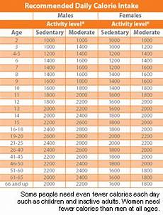 Daily Recommended Food Intake Chart Diet Recipes Uk Calorie Intake For Females To Lose Weight