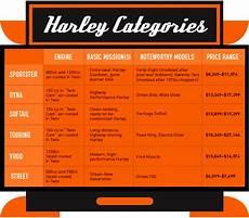 Harley Davidson Models Chart Next Generation Harley Davidson Riders Fix Com