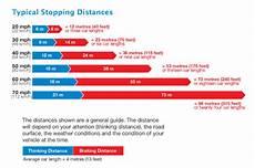 Safe Stopping Distance Chart Children Cannot Judge Speeds Over 20mph Bolt Burdon Kemp