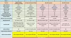 Lic Term Insurance Plan Chart Lic 2014 New Plans List Features Review Amp Snapshot