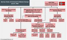 Army Materiel Command Org Chart German Chain Of Command In Western Europe June 1944