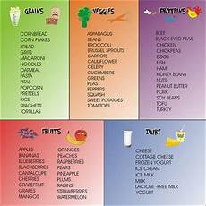 Food Groups Chart Parent Engagement Through Character Education
