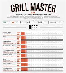 Grilling Meat Temperature Chart Infographic Grilling Times And Temperatures Recoil Offgrid