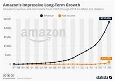 Chart Amazon Chart Amazon S Impressive Long Term Growth Statista