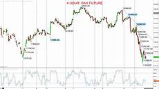 Dax Future Real Time Chart Inside Futures Relevant Trading Focused Information