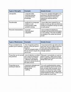 Professional Strengths Sample Strengths And Weaknesses Occupational Therapy