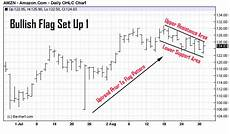 Chart Pattern Recognition Software Chart Pattern Recognition Identifying The Flag Pattern