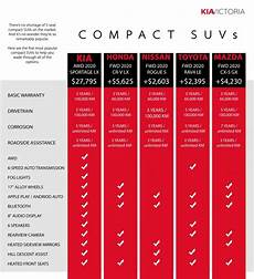 Rav4 Comparison Chart Compact Suv Comparison How Does The 2020 Sportage Stack