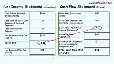 Indirect Cash Flow Statement Template 8 Indirect Cash Flow Statement Excel Template Excel