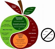 Perfect Health Diet Food Chart About The Food Plate Perfect Health Diet Perfect