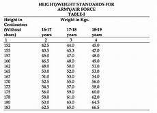 Air Force Height And Weight Chart 2018 Height Weight Requirement For Nda 2 2017 Entry