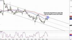 Chf Jpy Chart Chart Art Trend And Triangle Setups On Cad Jpy And Chf