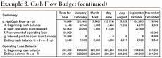Cash Flow Budget Cash Flow Statement Indirect Method Excel Template Jyler