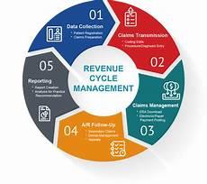 Revenue Cycle Management Flow Chart Pdf Services Medical Billing Management Inc
