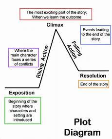 Plot Diagrams 9 Plot Diagram Template Sample Example Format