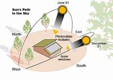 North East Heat And Light Solar Home Incorporating Passive Solar And Active Solar